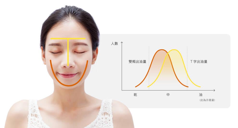 從 T 字部位跟雙頰的出油量差異,判斷是否為混合肌