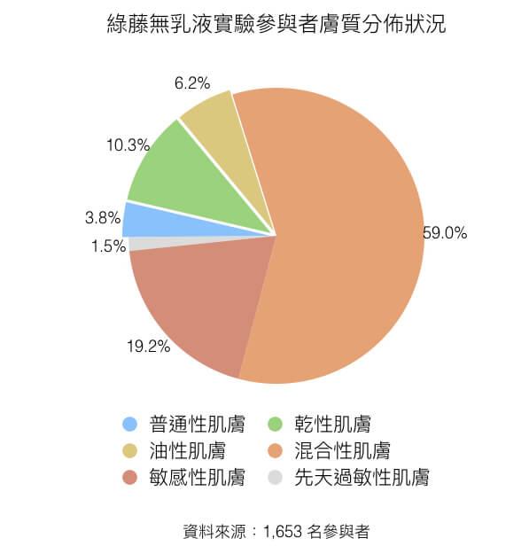 綠藤無乳液實驗 1,653 名參與者,59% 為混合肌