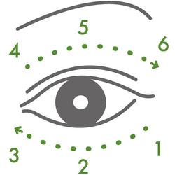 以指腹,從下眼尾往眼頭輕輕點按,沿著眼周環繞 2 圈